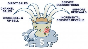 Are You Constantly Patching Your Local Online Marketing Bucket Holes