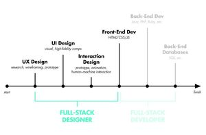 7 Reasons Why Web Designing Will Always be in Demand
